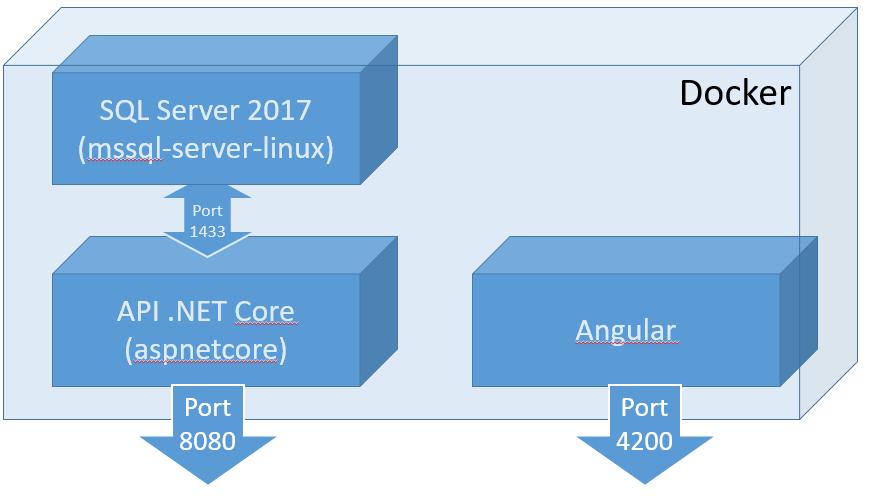 Docker en pratique : Angular + Asp NET Core + SQL Server