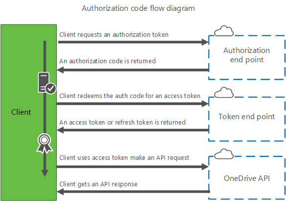 authorization_code_flow.png