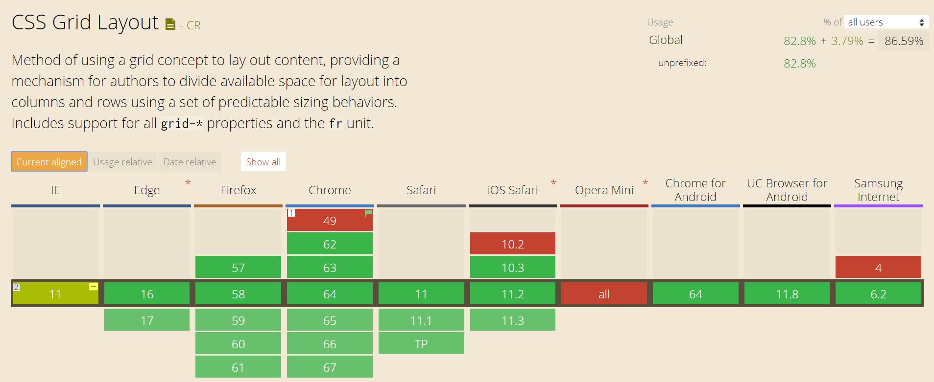 Compatibilité navigateurs pour CSS Grid