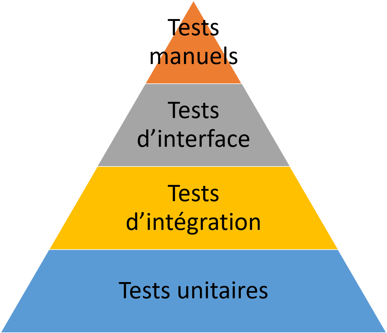 pyramide tests.png