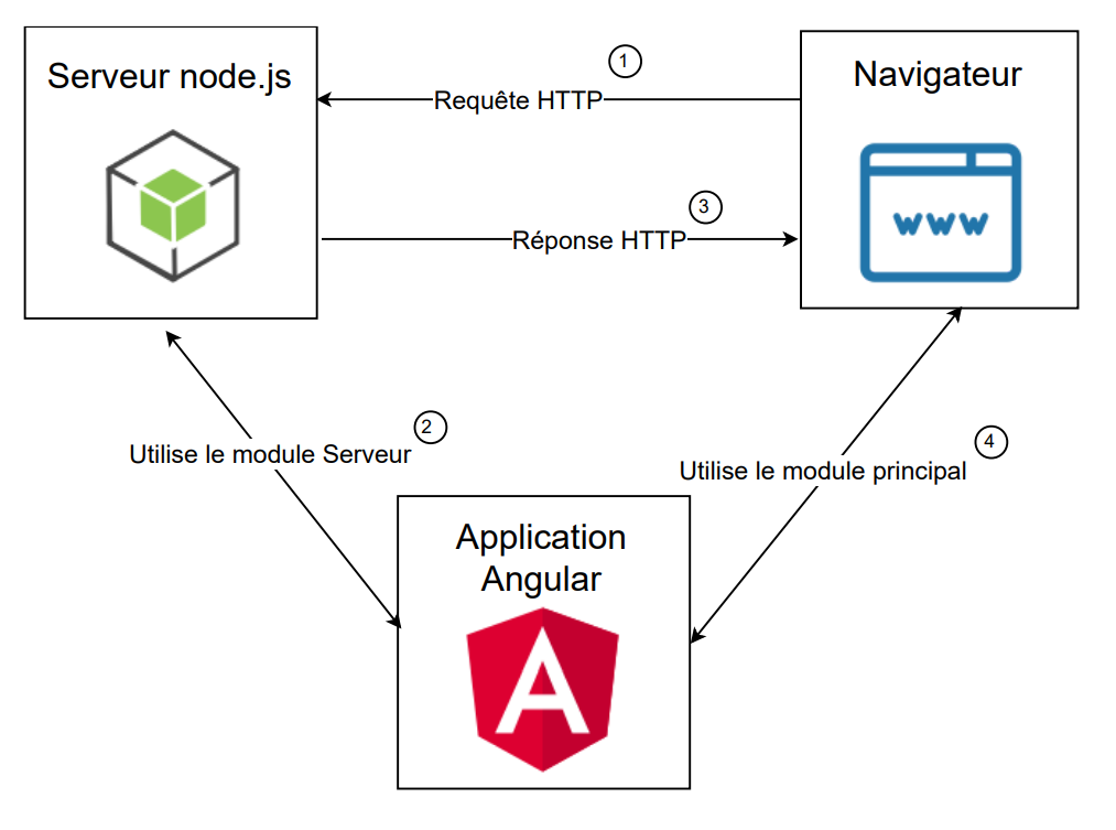 schema fonctionnement rendu coté serveur Angular