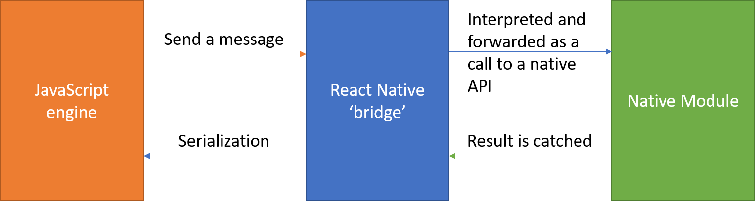 fonctionnement-react-native.png