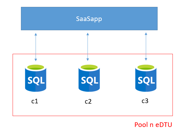 Azure Elastic Db Pool